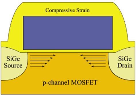 strain engineered mosfets books 2 2 2 local strain