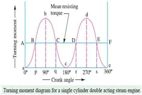 single acting steam engine diagram acting steam engine diagrams acting diesel