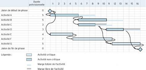 chemin critique dans le diagramme de gantt le diagramme de gantt