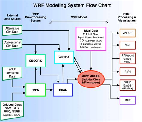 what is system flow chart a2 2 uwin