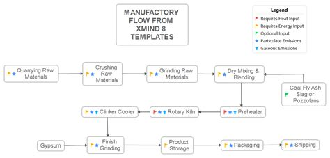 xmind flowchart manufactory flow from xmind 8 templates xmind