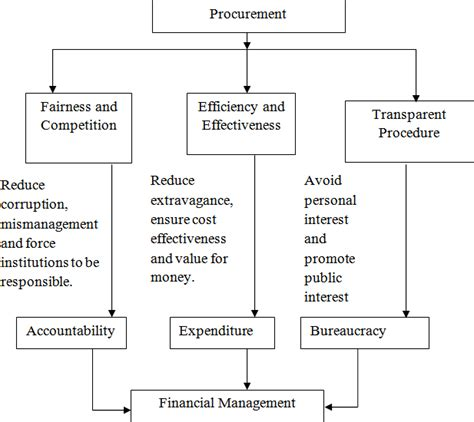 Corporate Finance Thesis Pdf by Thesis On Finance Pdf Mba Finance Projects Pdf Project