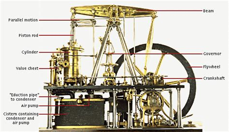 steam engine cylinder diagram annotated parts of a steam engine