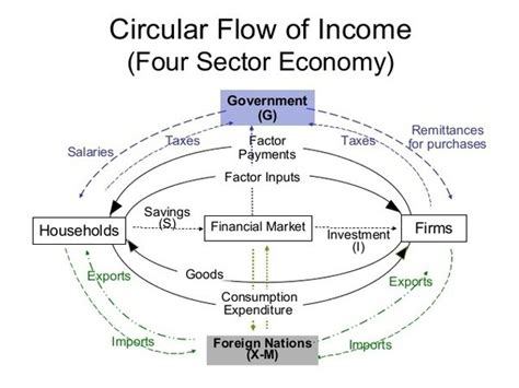two sector circular flow diagram to which sectors is the government providing subsidies