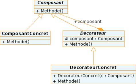 pattern definition fr design pattern d 233 corateur decorator design patterns fr