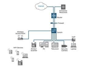 lan diagrams physical office network lan diagrams physical office network diagrams diagram for