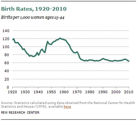 What Is The Largest Number Of Births On Record U S Birth Rate Falls To A Record Low Decline Is Greatest Among Immigrants Pew