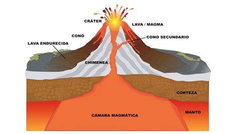 como se hace imagenes en por que hace erupcion un volcan