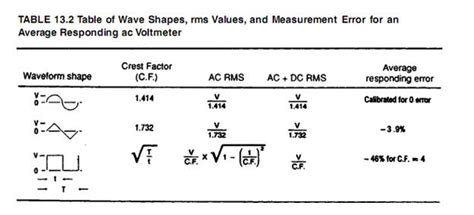 file table 13 2 table of wave shapes rms values and
