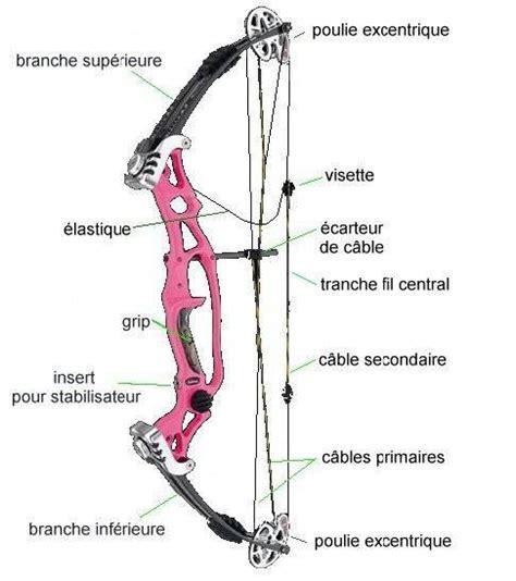 les types d arcs