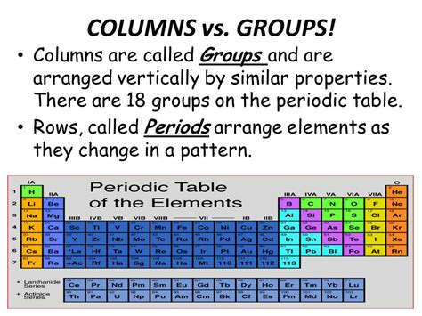 The Elements In A Column Of The Periodic Table by The Periodic Table Of The Elements Ppt