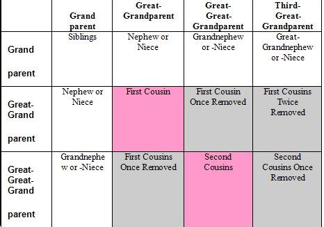 family tree with cousins template pacq co