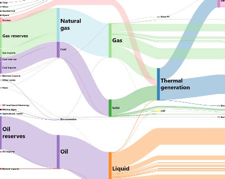 interactive diagram software sankey diagram dene sankey diagram data