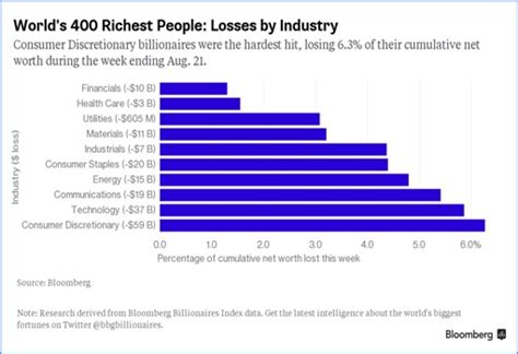 world s 400 richest lose 127 billion on brexit chart 187 spotlight these 8 charts show how china s economy meltdown spreads to the world