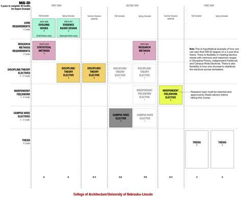 interior design flowchart ms in architecture specialization in interior design