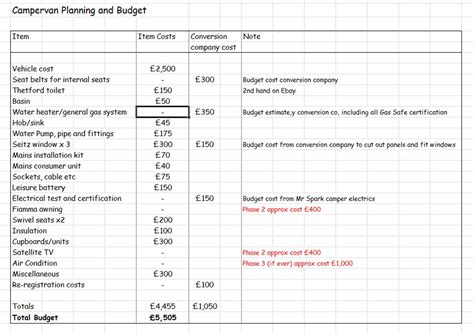 Planning And Budget Build A Cervan Cervan Budget How To Make A Budget Plan Template