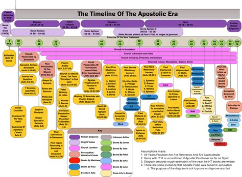 timeline of the new testament the hesitant prize fighter