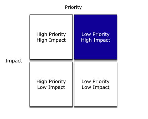priority setter definition the priority impact matrix and me management 183 the sales
