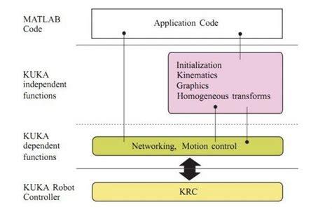 kuka sim layout free download download kuka kamera software kuka control toolbox kct