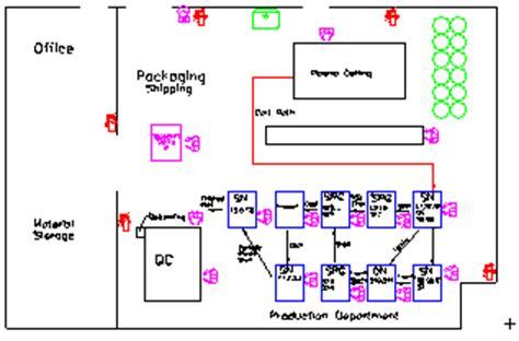 layout design lean manufacturing lean enterprise montana manufacturing extension center