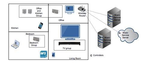 sonos system wiring diagram wiring diagram
