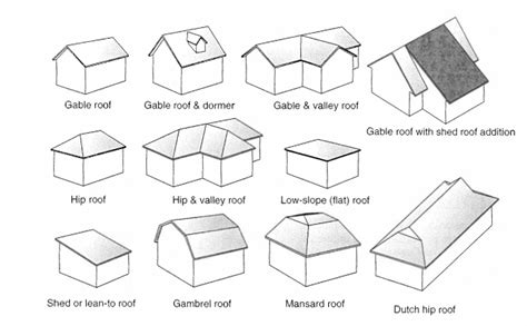 Roof Types Pictures Gable Flat Or Shed How To Select Roof Types