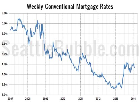 housing loans interest rates interest rates dip consumer confidence climbs seattle bubble