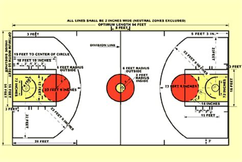 nba court diagram the size of a standard basketball court and the plan