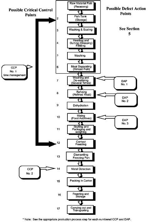 diagramme de fabrication des pates alimentaires section 12 transformation du surimi congel 233