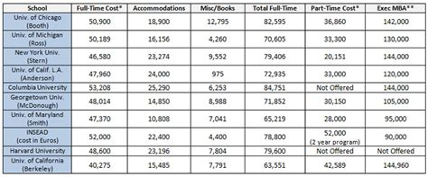Cost Of Part Time Mba At by Comparing Mba Graduate School Costs Across Time Part