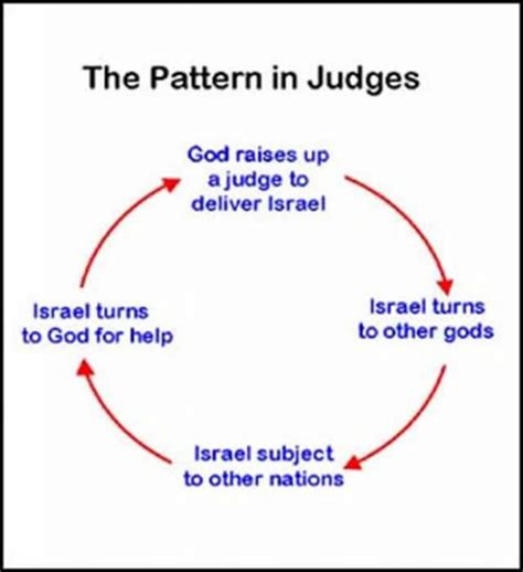 the book of judges pictures jesus as our ultimate the big question the fellowship of god s covenant