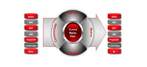 oracle mdm tutorial introduction to oracle mdm oracle mdm online training