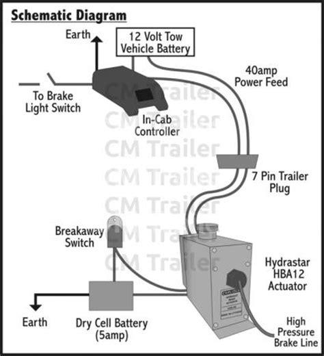hd wallpapers hydrastar brake controller wiring diagram
