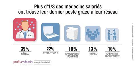 Cabinet De Recrutement Médical by Cabinet De Recrutement Medecin