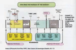 a chronological model for the bible part 1 the exodus