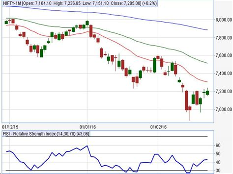 6 nifty ideas on how to add more seating in your living room extra nifty trading tips nifty chart nifty weekly report for