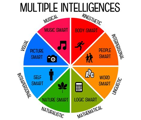printable gardner s multiple intelligences quiz multiple intelligence test for children lovetoknow