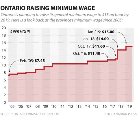 what is minimum wage who wins and who loses in ontario s decision to raise
