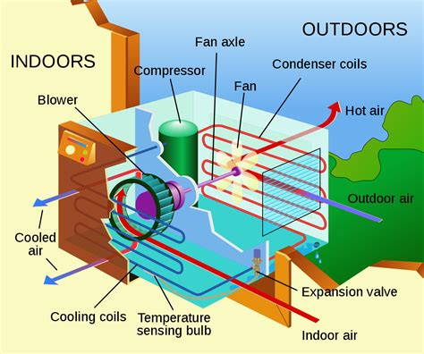 fileair conditioning unit ensvg wikimedia commons
