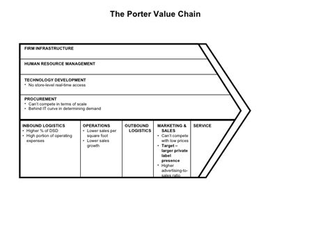 Porter Value Chain Template by The Porter Value Chain