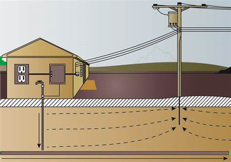 how to ground a house emfs from underground pipes electromagnetic field emf safety from safe space