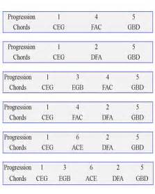 Piano chord progressions 2015confession