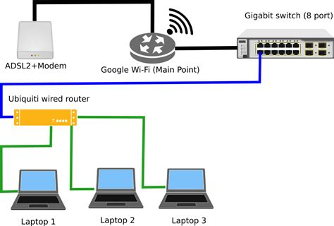 home network design switch setting up two routers in home networking super user