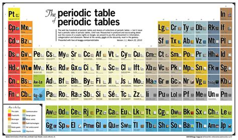 Me Periodic Table by The Periodic Table Of Periodic Tables Keaggy
