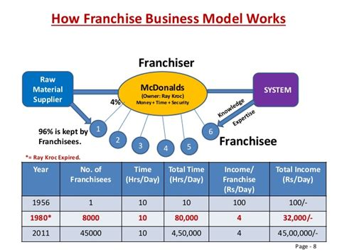 franchise business model template best quality professional templates