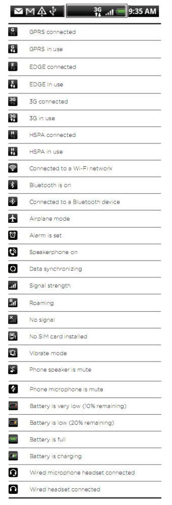 android symbols top bar guide htc notification icons and status symbols