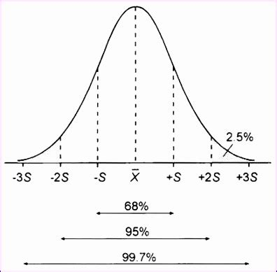 normal distribution curve excel template 8 excel bell curve template exceltemplates exceltemplates