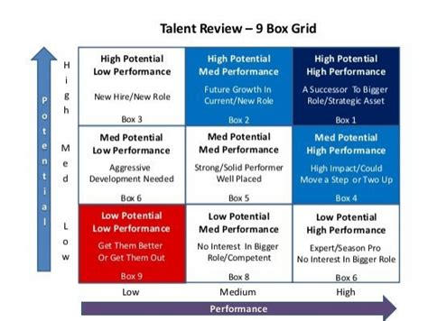 Talent Review 9 Box Grid Talent Review Template