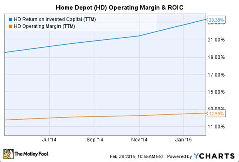 home depot stock repurchase plan house design plans