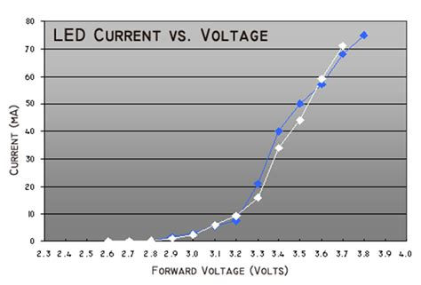 led resistor voltage drop power topics for power supply users how to safely power leds